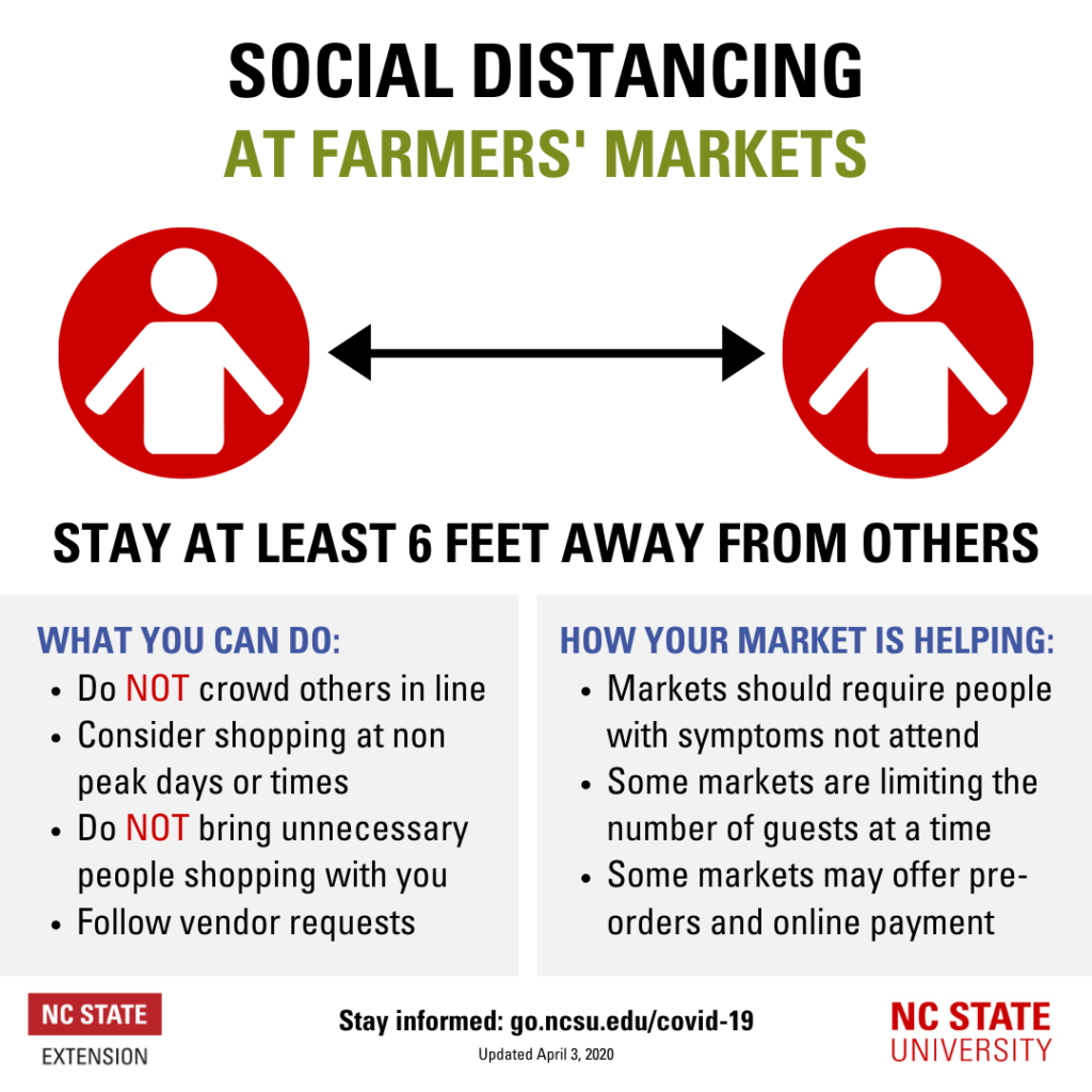 Farmer's Market Social Distancing